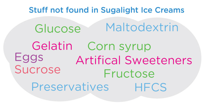 Sugalight ice cream does not contain the following