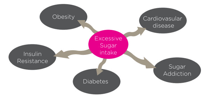 Health problems from excessive sugar intake